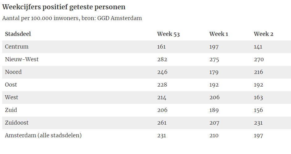 Weekcijfers-positief-geteste-personen-week-2