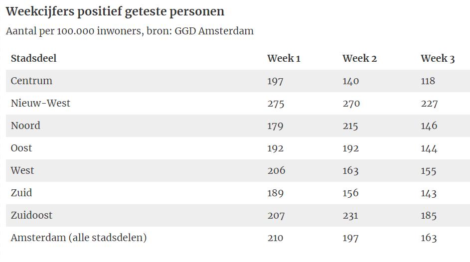 Weekcijfers-positief-geteste-personen-week-3